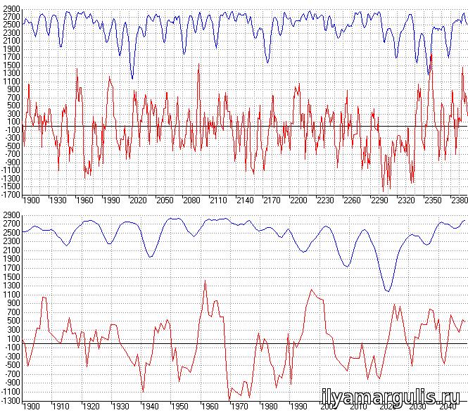 Рис. 3. Индексы Гушона-Барбо (синий график) и Ганю (красный график) с включенными в расчёт помимо базовой пятёрки планет Палладой, Церерой и восходящим лунным узлом за периоды 1900-2400 и 1900-2050 гг.