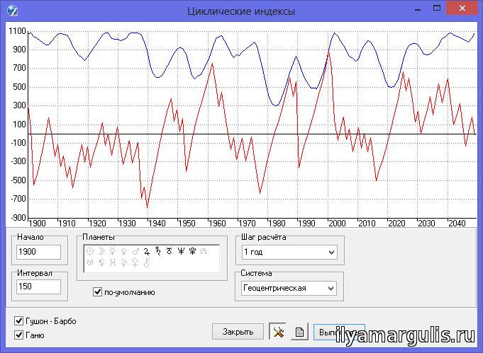 Рис. 1. Индексы Гушона-Барбо и Ганю за период 1900-2050 гг.