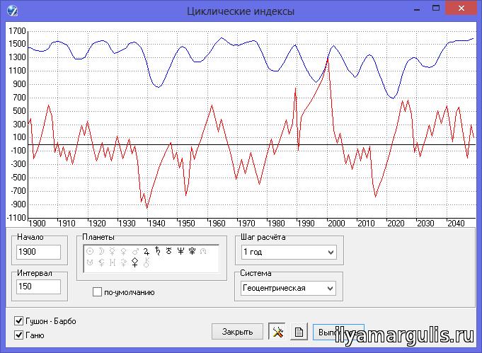 Рис. 2. Палладные индексы Гушона-Барбо и Ганю (с включёнными в расчёт координатами Паллады) за период 1900-2050 гг.